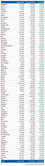 Lesebeispiel: Rot markiert sind jene Gemeinden, deren Rechnung 2015 schlechter abschloss als budgetiert. (Bild: Angaben der Gemeinden)