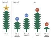 Markt Weihnachtsbäume in der Schweiz, 2015 (Bild: Quelle: Schätzungen IG Suisse-Christbaum Grafik: Lea Siegwart)