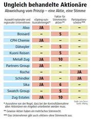 Ungleich behandelte Aktionäre. (Bild: Grafik: Loris Succo, Quelle: zRating.)