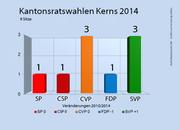 Die Ergebnisse der Kantonsratswahlen 2014 in Kerns. (Bild: bac)