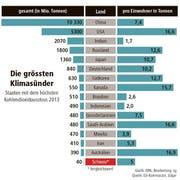 Die Zahlen der Grafik stammen von der EU-Kommission. (Bild: dpa/sg)