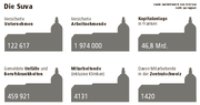 Quelle: Geschäftsbericht Suva 2014 / Suva (Bild: Grafik: Lea Siegwart)