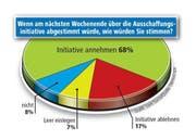 Die Umfrageresultate. (Grafik Loris Succo/Neue LZ; Quelle Demoscope)