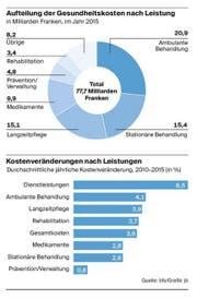 Gesundheitskosten in der Schweiz. (Bild: Bundesamt für Statistik/Grafik: jb)