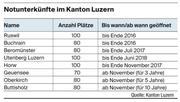 Die Belegungskapazitäten der Notunterkünfte für Asylbewerber im Kanton Luzern. (Bild: Kanton Luzern)
