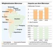 Facts & Figures zu Mercosur (Bild: Bundesamt für Landwirtschaft/Grafik: fr)