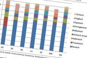 Tabellen des Berichts bieten Daten oft im Vergleich mit jenen der Nachbarkantone an. (Bild: PD)