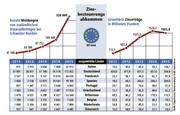 Quelle: Eidgenössische Steuerverwaltung (Bild: Grafik: Janina Noser / Neue LZ)