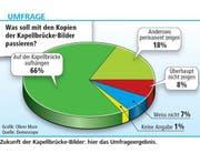 (Grafik Oliver Marx/Neue LZ; Quelle Demoscope)