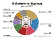 Die Wohneinheiten der Hapimag von 2015. (Bild: Hapimag/Janina Noser)