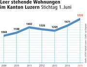 Leer stehende Wohnungen im Kanton Luzern in der Übersicht. (Bild: Grafik: Lea Siegwart)