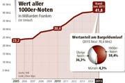 Der Wert aller 1000er-Noten in Milliarden Franken. (Bild: Neue LZ)