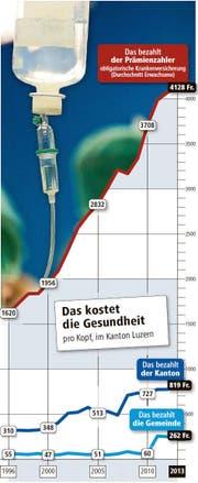 Das kostet die Gesundheit pro Kopf, im Kanton Luzern. (Bild: Quelle: Lustat Luzern / Bild: Getty / Grafik: Oliver Marx)
