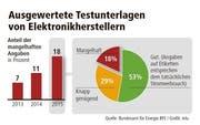 Ausgewertete Testunterlagen von Elektronikherstellern: Anteil der mangelhaften Angaben in Prozent. (Bild: Bundesamt für Energie (BFE) / Grafik: mlu)
