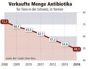 Die verkaufte Menge der Antibiotika für Tiere in der Schweiz. (Bild: Oliver Marx)