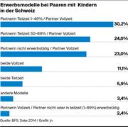 Erwerbsmodelle bei Paaren mit Kindern in der Schweiz. (Bild: Quelle: BFS, Sake 2014 / Grafik: jn)