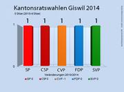 Die Ergebnisse der Kantonsratswahlen in Giswil. (Bild: bac)
