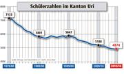 Die Schülerzahlen im Kanton Uri von 1979 bis 2016. (Bild: Bildungs- und Kulturdirektion/Janina Noser)
