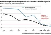 Die Entwicklung des Nettovermögen und Ressourcen-/Härteausgleich. (Bild: Kanton Obwalden/Janina Noser)