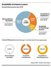 Die Sozialhilfe im Kanton Luzern. (Bild: BFS/Oliver Marx)