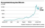 Kursentwicklung des Bitcoin. (Bild: Martin Ludwig)