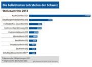 Die beliebtesten Lehrstellen in der Schweiz.