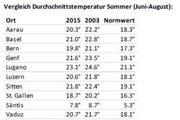 Durchschnittstemperaturen im Vergleich (Bild: Meteonews)