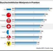 Die kantonalen Unterschiede bezüglich des Mietpreises. (Bild: Grafik LZ)