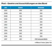Post-Gewinn und Ausschüttungen an den Bund (Bild: Quelle: Post)