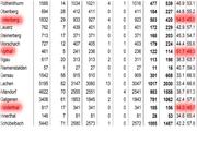 Die Zahlen aus den Gemeinden im Detail. (Bild: Bote der Urschweiz)