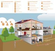 Wie ein Haus energetisch sinnvoll modernisiert werden kann, zeigt diese Grafik. Ansatzpunkte zur Energieeinsparung gibt es viele. (Bild: Amt für Umwelt und Energie Stadt St. Gallen)