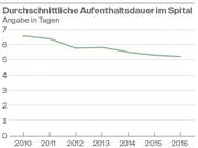 Quelle: Fachstelle für Statistik des Kantons St.Gallen/Grafik: fr