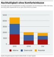 Die Grafik zeigt den Energiebedarf pro Kopf, angegeben als Dauerleistung in Watt. Ziel ist es, die 2000-Watt-Gesellschaft bis ins Jahr 2050 erreicht zu haben. (Bild: EnergieKonzept der Stadt St. Gallen/Grafik: St. Galler Tagblatt)