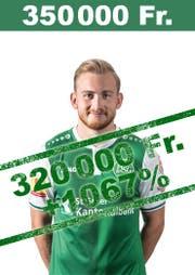 Unglaubliche 1067 Prozent mehr Wert als noch zu Beginn der Saison: Silvan Gönitzer. (Bild: pd)