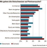 Ostschweizer verlieben sich häufiger im Ausgang als im Internet. (Bild: fr)