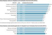 Quelle: Bundesamt für Statistik; IHK St.Gallen Appenzell.