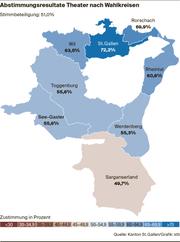 Abstimmungsresultate nach Wahlkreisen: Die St.Galler Bevölkerung stimmt dem Kredit von 48,6 Millionen Franken für die Erneuerung des Theaters St.Gallen insgesamt mit 62 Prozent zu. (Bild: pd)