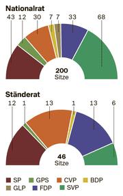 Sitzverteilung (Bild: Grafik: St.Galler Tagblatt)