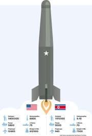 THE_USA_Nordkorea_11_08_17.eps (Bild: Raatz Florian)