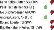 So votierten die Ständeräte aus der Ostschweiz. (Bild: Tabelle/mri)