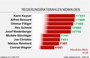 | Das Wahlergebnis vom 4. März. Acht Kandidaten erreichten das absolute Mehr, zu vergeben waren jedoch nur sieben Sitze.