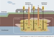 Besonders stark belastete Bereiche werden mittels elektrischer Heizstäbe auf bis zu 600°C erhitzt, sodass organische Schadstoffe verdampfen. Durch Bodenluftabsaugung werden die Schadstoffe (hier: CKW) aus dem Untergrund entfernt. Die Abluft wird gefiltert an die Umwelt abgegeben.