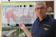Statistiken über die Einsätze - wie hier beim Unwetter 2005 - sind für Bruno Achermann wichtig, auch wenn sie eine trockene Angelegenheit sind. (Bild: Markus Zwyssig, Altdorf, 23. August 2018)