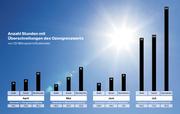 Bild: Fotalia/Grafik: Oliver Marx/Quelle: Zentralschweizer Umweltfachstellen