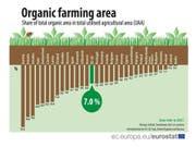 Beim biologischen Landbau gehört die Schweiz europaweit zu den fünf aktivsten Ländern. (Pressebild Eurostat) (Bild: Pressebild Eurostat)