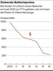 Die Herstellung der Batterie und der Abbau des darin enthaltenen Rohstoffs Lithium verschlechtern die Umweltbilanz der E-Autos erheblich.