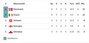 So präsentiert sich die Tabelle der Gruppe D nach der Schweizer Niederlage gegen Dänemark.