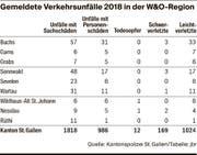 In der W&O-Region fiel die Zahl der Verkehrsunfälle und der Unfälle mit Verletzten im Jahr 2018 deutlich tiefer aus als im Vorjahr.