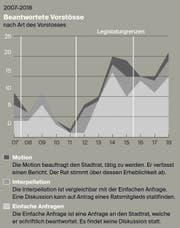 Die Entwicklung der beantworteten parlamentarischen Vorstössen zwischen 2007 und 2018. (Grafik: Selina Buess)