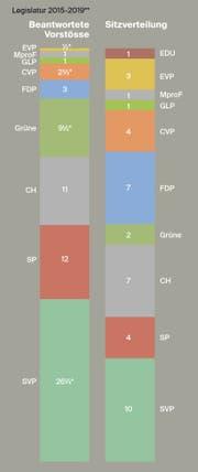 Beantwortete Vorstösse der laufenden Legislatur seit 2015 im Parteienvergleich in Bezug auf die aktuelle Sitzverteilung. Die 2015 berücktsichtigten Vorstösse sind erst ab Legislaturstart am 1. Juni berücksichtigt. (Grafik: Selina Buess)